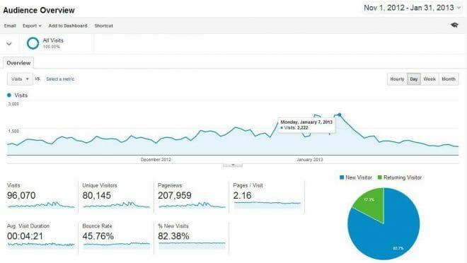 Analítica página nicho Navidades 2012