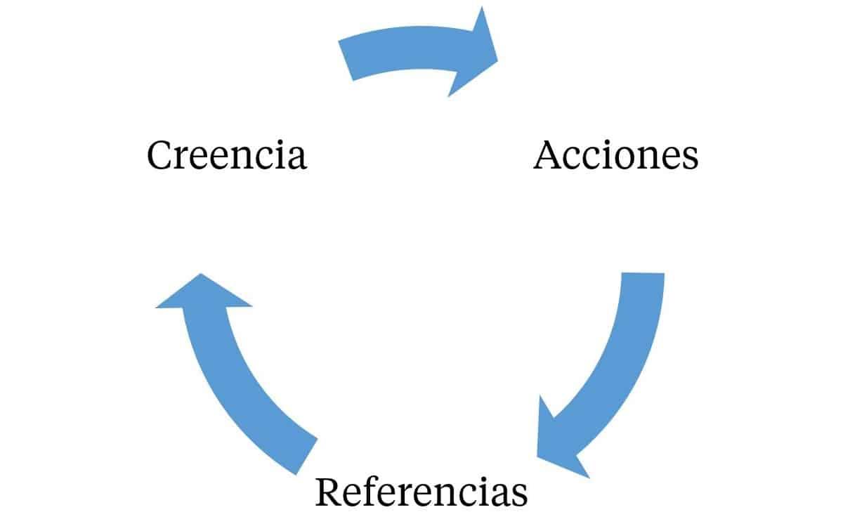 crenças circulares